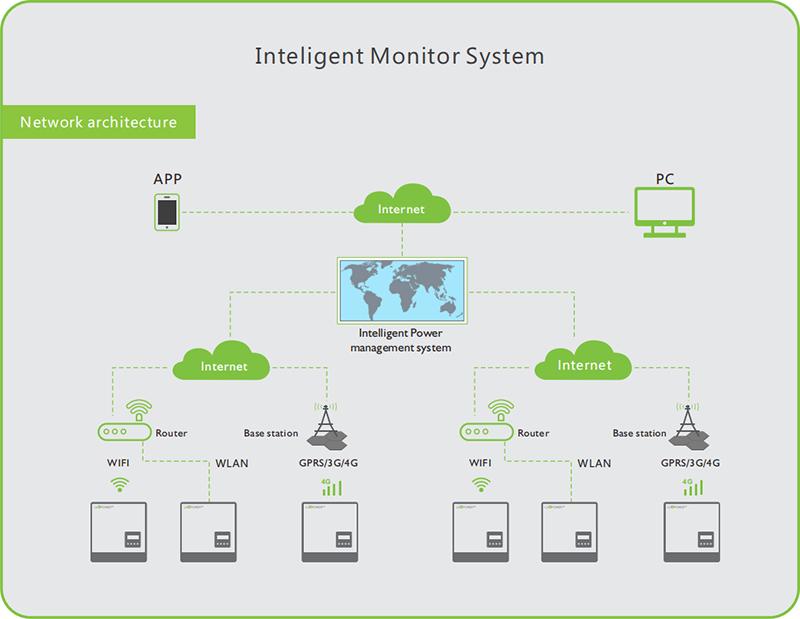 Inteligent solar monitoring system lancashire