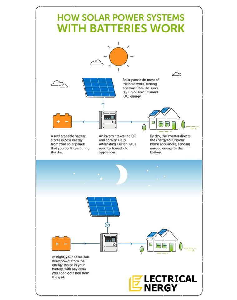 Home solar battery storage system diagram