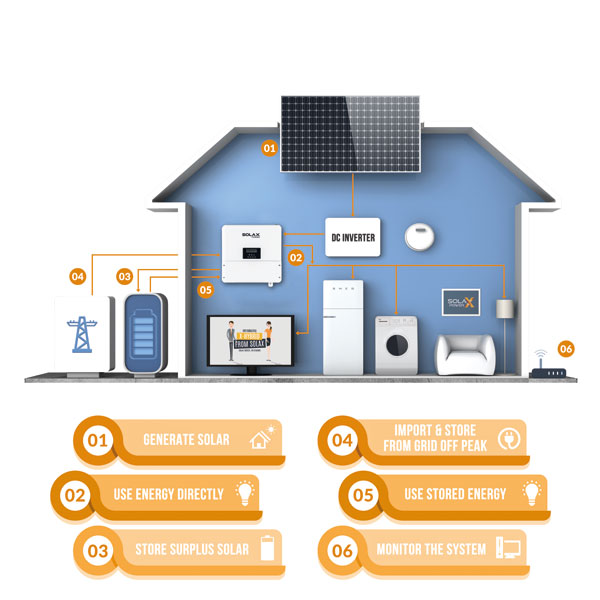 typical home solar panel battery storage system